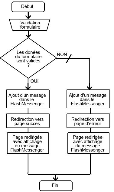 Algorigramme flashmessenger dans zend framework